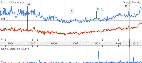 Figure 1. Google Trends Results for 'Sex With Men' and 'Sex With Boys'